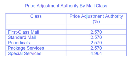 USPS Price Adjustment - Forum Communications Prinitng